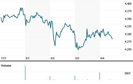 Chart for BKGH.L