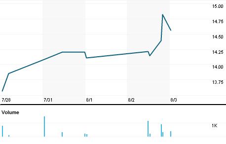 Chart for BKSC.OQ