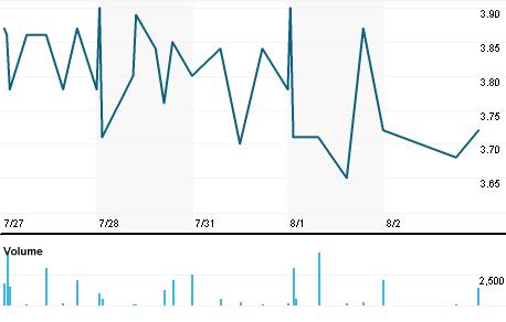 Chart for BLMG.DE