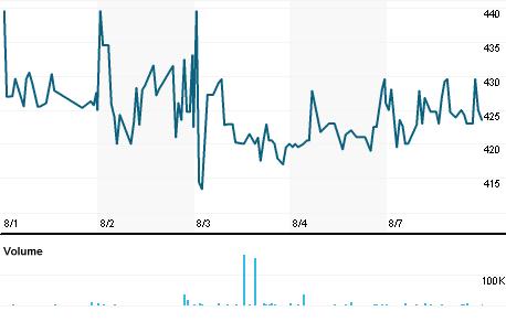 Chart for BLPU.L