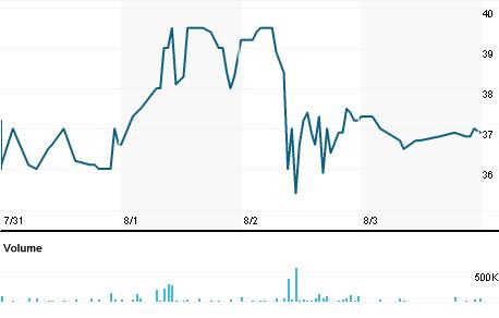 Chart for BLRX.TA