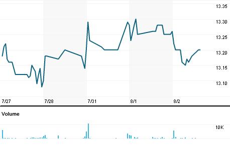 Chart for BLW.N