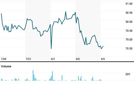 Chart for BMBM.PK