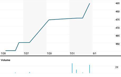 Chart for BMCI.CS