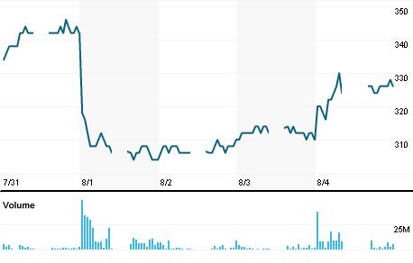 Chart for BMTR.JK