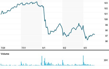 Chart for BMWG_p.DE