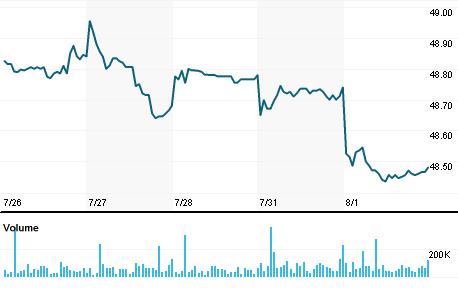 Vanguard Total International Bond Index Fund Bndxo Quote Reuters