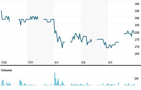 Chart for BNII.JK