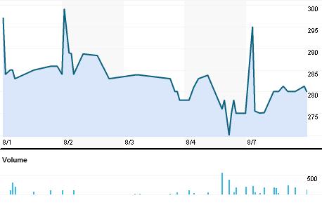 Chart for BNKC.BO