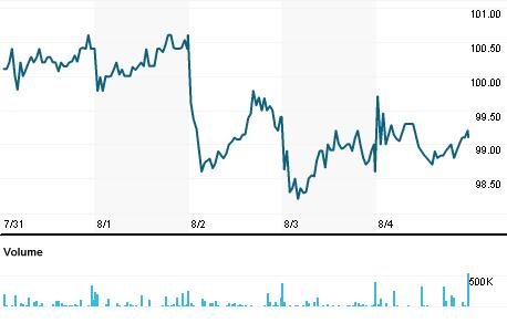 Chart for BNKR.L