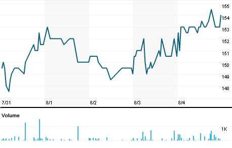 Chart for BNORDIK.CO
