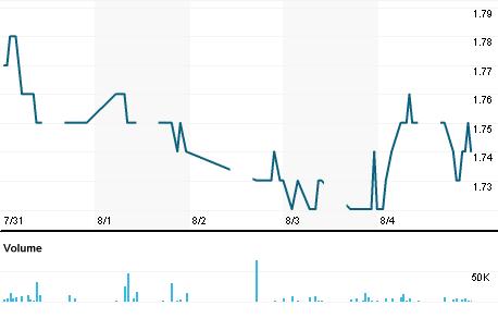 Chart for BONI.KL
