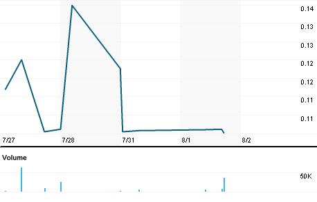 Chart for BOPO.PK