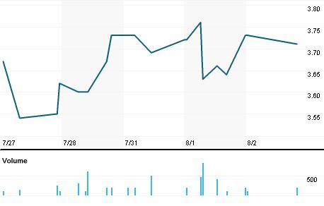 Chart for BOSC.OQ