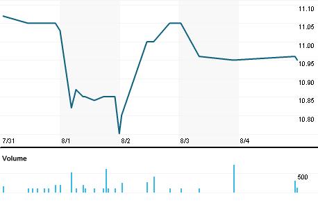 Chart for BOTJ.OQ