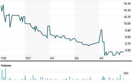 Chart for BOUL.ST