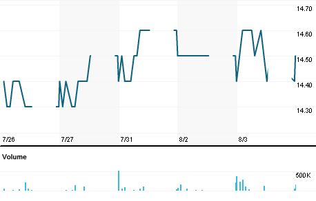 Chart for BPP.BK