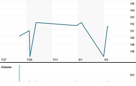 Chart for BP_pb.L