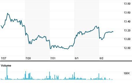 Chart for BRBI.MI