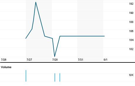 Chart for BRIGB.L