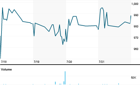 Chart for BRIN.TA