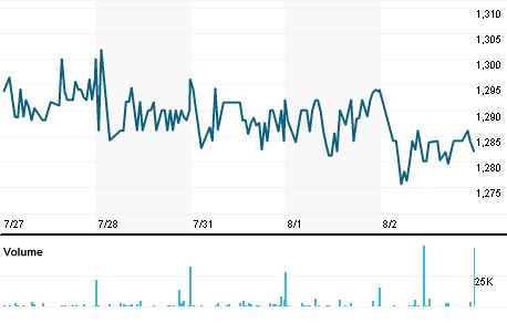 Chart for BRSC.L