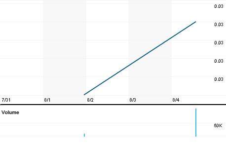 Chart for BRZV.PK