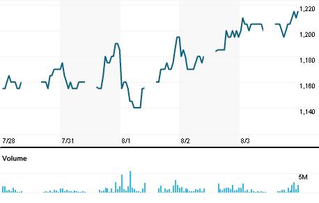 Chart for BSDE.JK