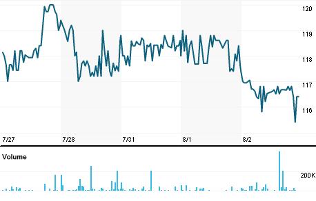 Chart for BSIF.L