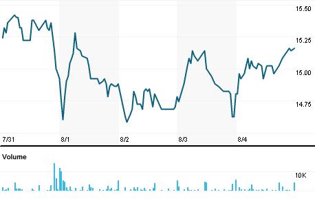 Chart for BSLG.DE