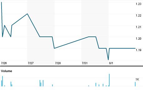 Chart for BSQR.OQ