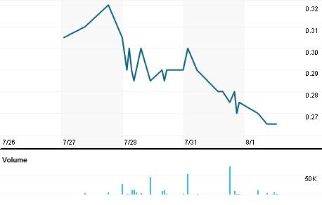 Chart for BSR.V