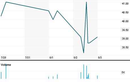 Chart for BSRT.L