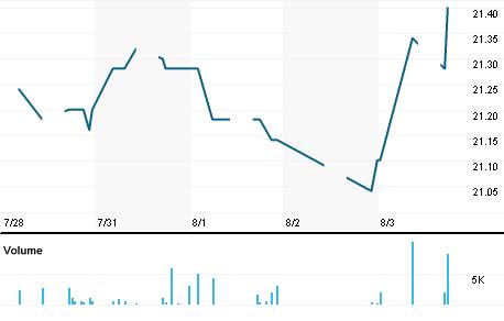 Chart for BTKW.KL
