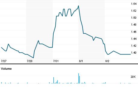 Chart for BTX.A