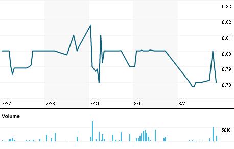 Chart for BUKS.PK
