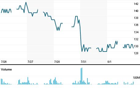 Chart for BUMI.JK