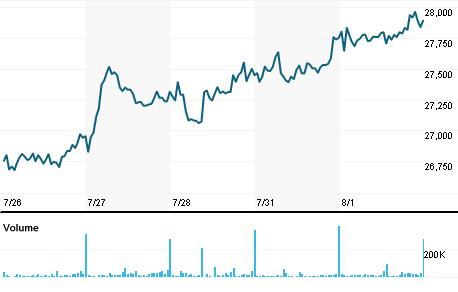 Chart for BVTJ.J