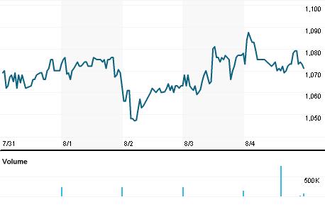Chart for BYG.L