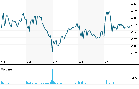 Citigroup Inc Stock Quote Citigroup Inc Company Overview Reuters