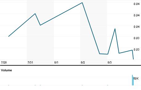 Chart for CAPC.PK