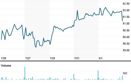 Chart for CATC.OB