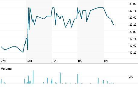 Chart for CBAV.MC