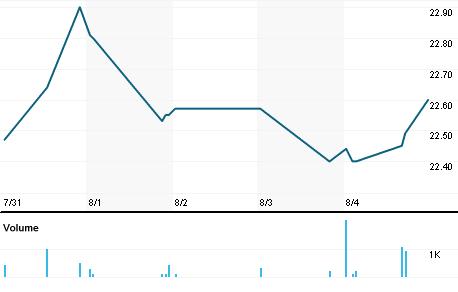 Chart for CBFV.OQ