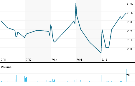 Chart for CBNK.OQ