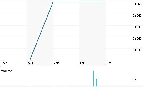 Chart for CBQ.AX