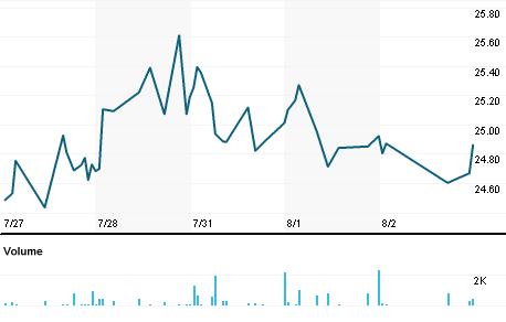 Chart for CCNI.PK