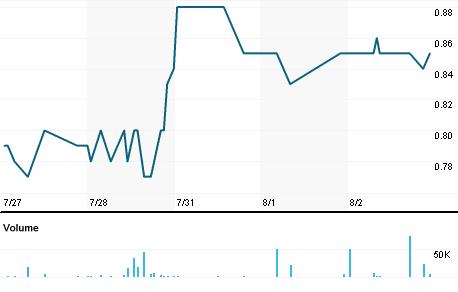 Chart for CEI.V