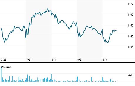 Chart for CEMI.MI