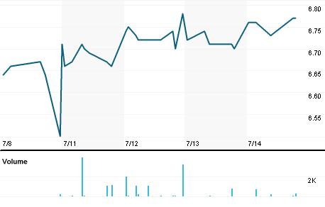 Chart for CEN.AX